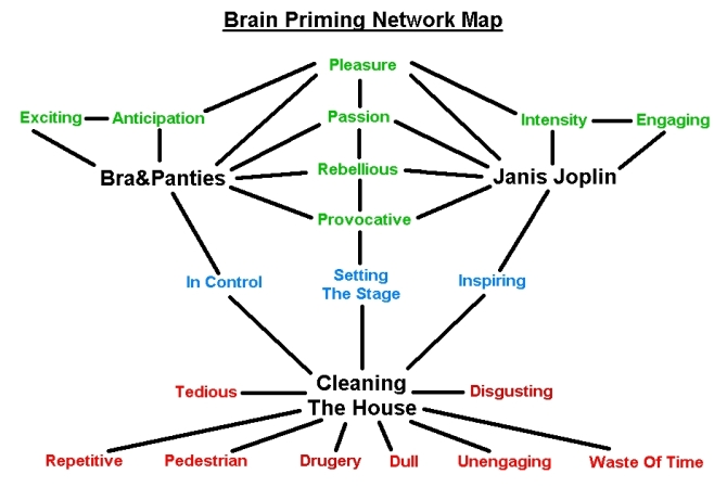 Brain Network Map