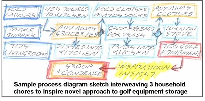process diagram sketch